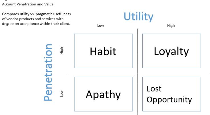 utility-vs-penetration-sales